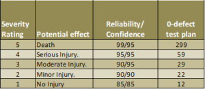 Reliability and confidence